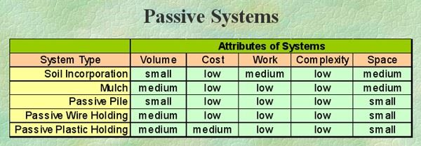 A table of the traits of passive composting systems.