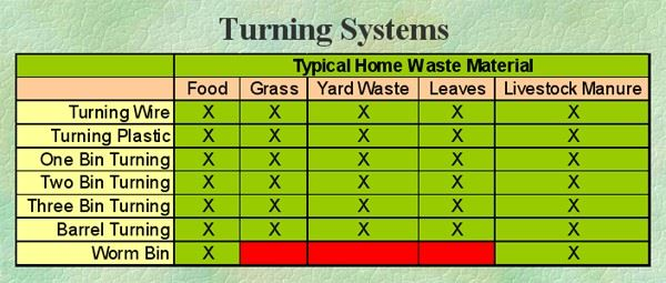 A table of the traits of turning composting systems.