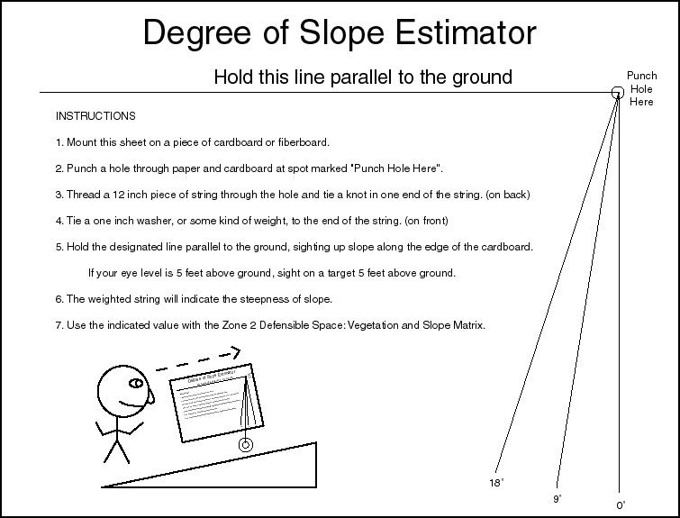 Degree of Slope Estimator