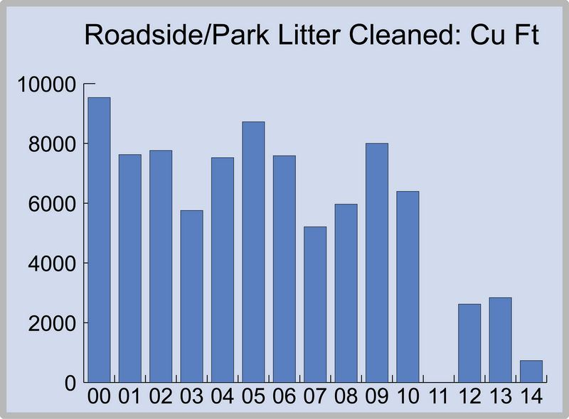 Chart of Annual Roadside and Park Litter Cleaned