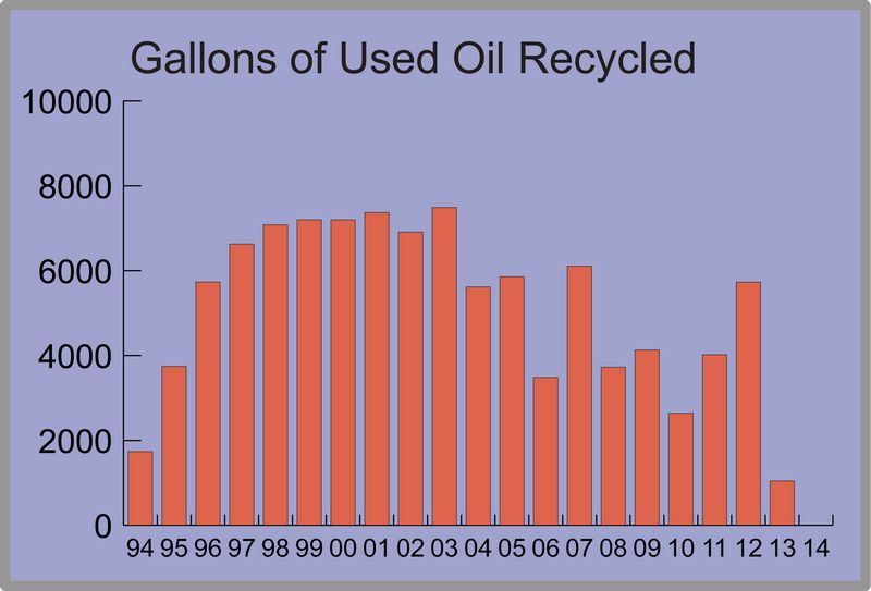 Chart of Annual Gallons of Used Oil Collected